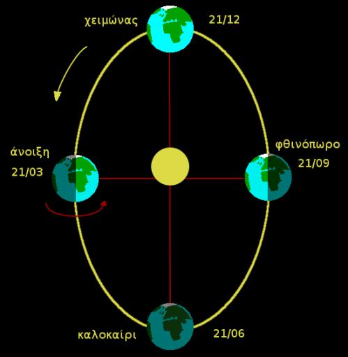etos-katopsh