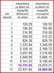 αποστάσεις_12+1_Αργολίδας-Β