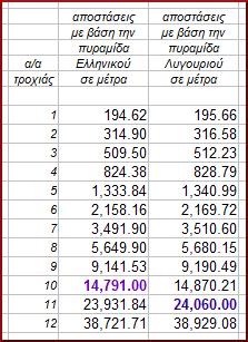 αποστάσεις_12+1_Αργολίδας