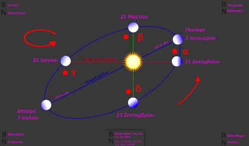 Περιφορά_της_Γης_γύρω_από_τον_Ήλιο