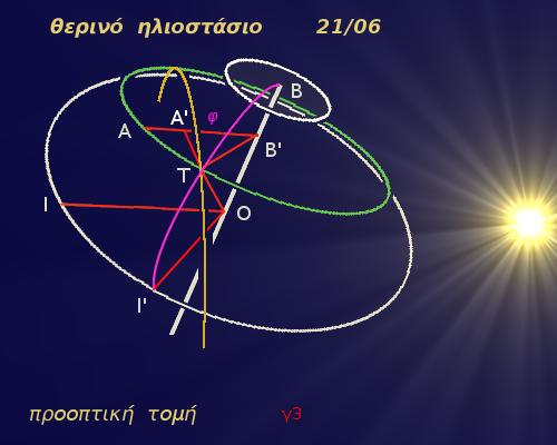 προσανατολισμός-ναού-γ3-θη-προοπτικό